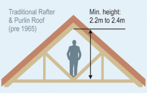 Is your Loft in London Suitable for Conversion ?